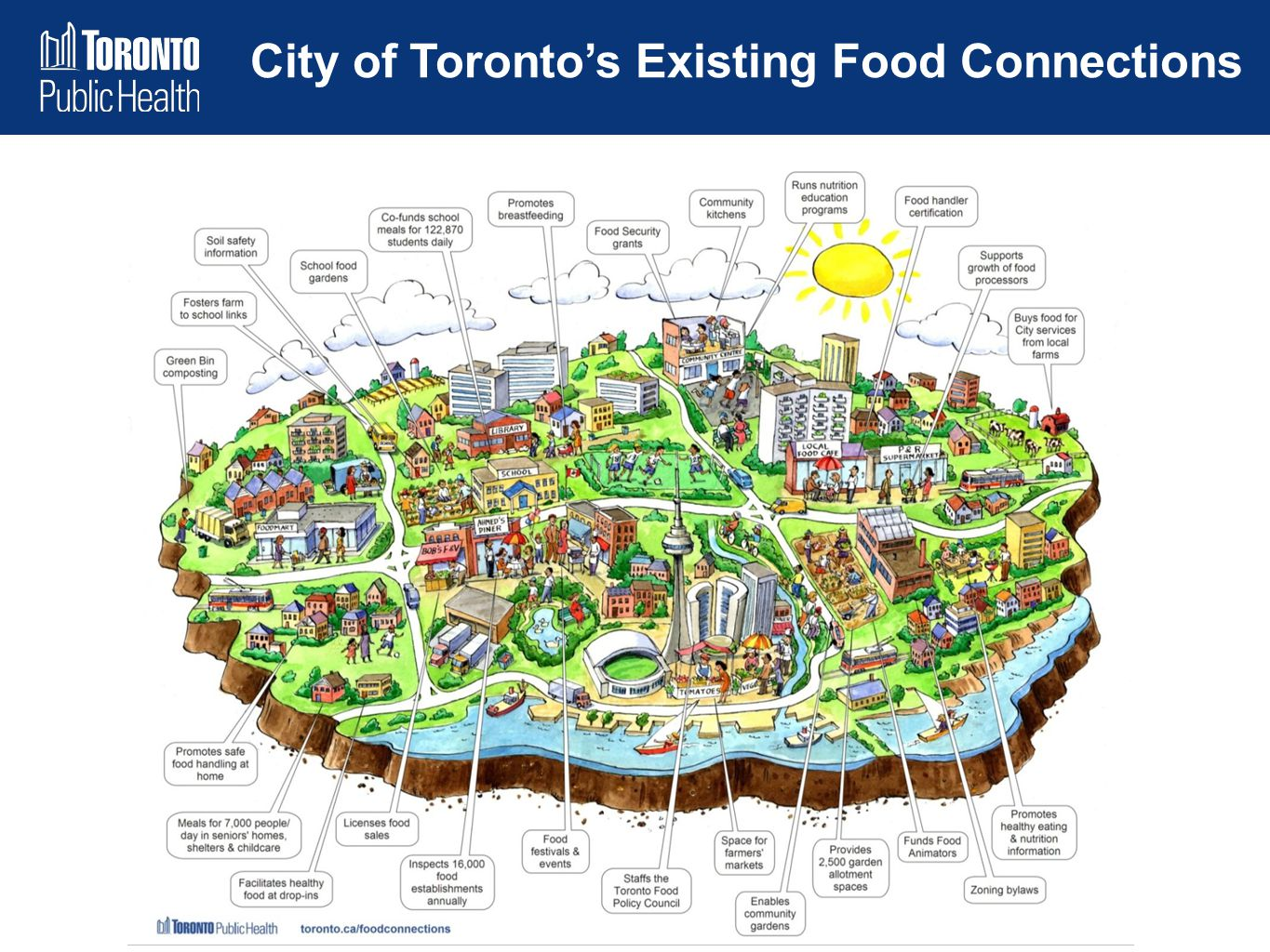 City of Toronto's Existing Food Connections
