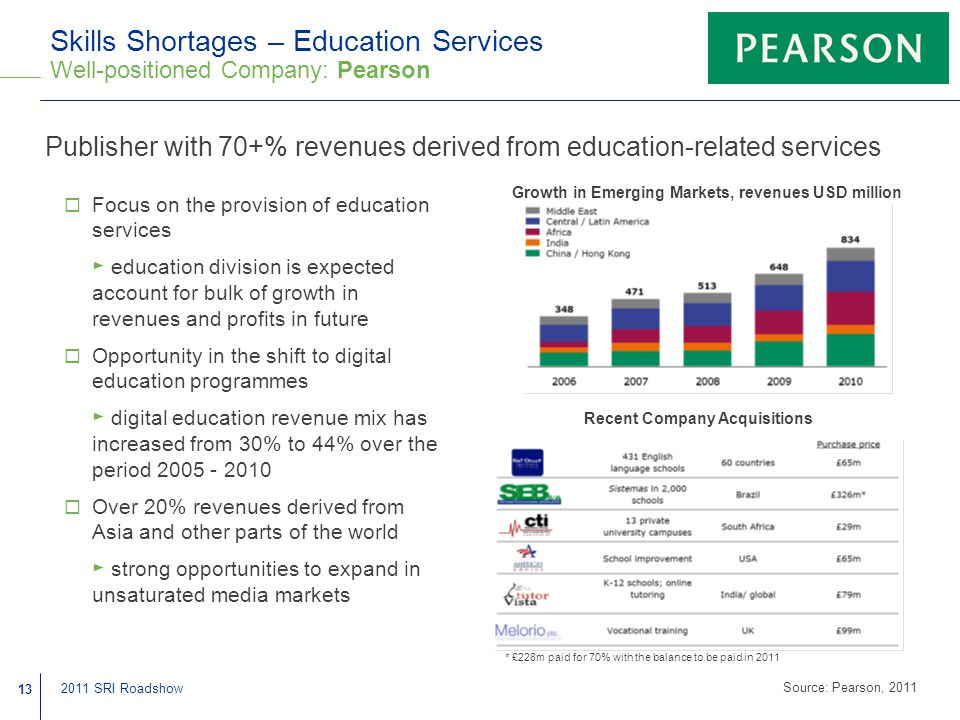 13 2011 SRI Roadshow Skills Shortages – Education Services Well-positioned Company: Pearson Publisher with 70+% revenues derived from education-related services  Focus on the provision of education services ► education division is expected account for bulk of growth in revenues and profits in future  Opportunity in the shift to digital education programmes ► digital education revenue mix has increased from 30% to 44% over the period 2005 - 2010  Over 20% revenues derived from Asia and other parts of the world ► strong opportunities to expand in unsaturated media markets Recent Company Acquisitions * £228m paid for 70% with the balance to be paid in 2011 Source: Pearson, 2011 Growth in Emerging Markets, revenues USD million