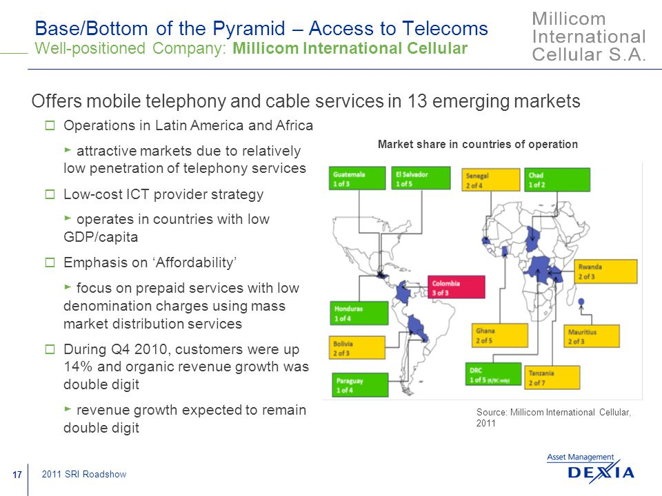 17 2011 SRI Roadshow Base/Bottom of the Pyramid – Access to Telecoms Well-positioned Company: Millicom International Cellular Offers mobile telephony and cable services in 13 emerging markets Market share in countries of operation Source: Millicom International Cellular, 2011  Operations in Latin America and Africa ► attractive markets due to relatively low penetration of telephony services  Low-cost ICT provider strategy ► operates in countries with low GDP/capita  Emphasis on 'Affordability' ► focus on prepaid services with low denomination charges using mass market distribution services  During Q4 2010, customers were up 14% and organic revenue growth was double digit ► revenue growth expected to remain double digit