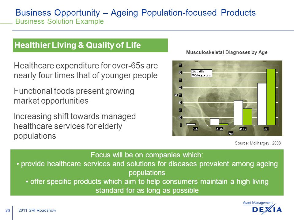20 2011 SRI Roadshow Business Opportunity – Ageing Population-focused Products Business Solution Example Healthcare expenditure for over-65s are nearly four times that of younger people Functional foods present growing market opportunities Increasing shift towards managed healthcare services for elderly populations Focus will be on companies which: provide healthcare services and solutions for diseases prevalent among ageing populations offer specific products which aim to help consumers maintain a high living standard for as long as possible Healthier Living & Quality of Life Musculoskeletal Diagnoses by Age Source: McIlhargey, 2008