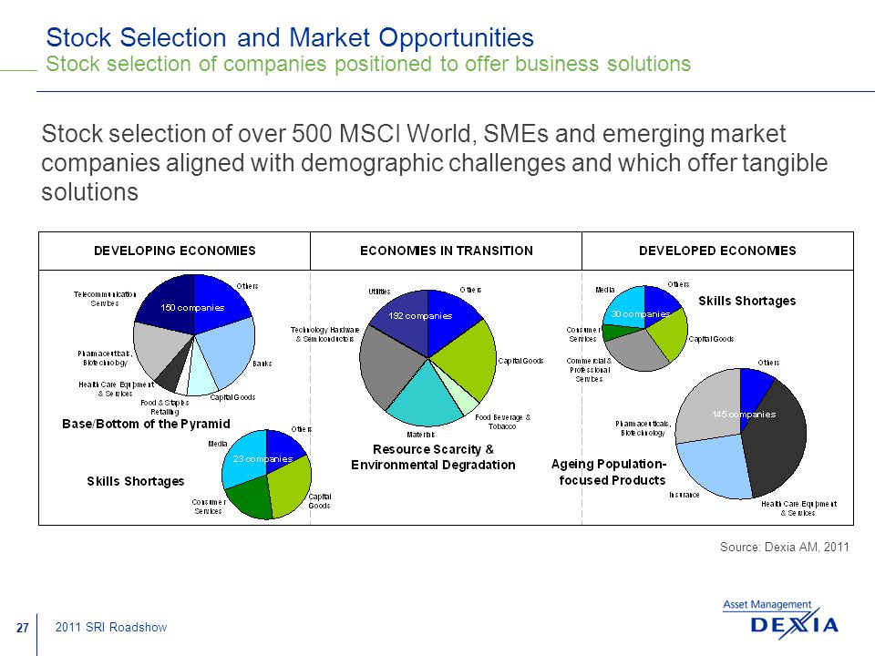 27 2011 SRI Roadshow Stock Selection and Market Opportunities Stock selection of companies positioned to offer business solutions Stock selection of over 500 MSCI World, SMEs and emerging market companies aligned with demographic challenges and which offer tangible solutions Source: Dexia AM, 2011