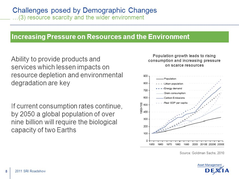 8 2011 SRI Roadshow Challenges posed by Demographic Changes …(3) resource scarcity and the wider environment Ability to provide products and services which lessen impacts on resource depletion and environmental degradation are key If current consumption rates continue, by 2050 a global population of over nine billion will require the biological capacity of two Earths Increasing Pressure on Resources and the Environment Population growth leads to rising consumption and increasing pressure on scarce resources Source: Goldman Sachs, 2010