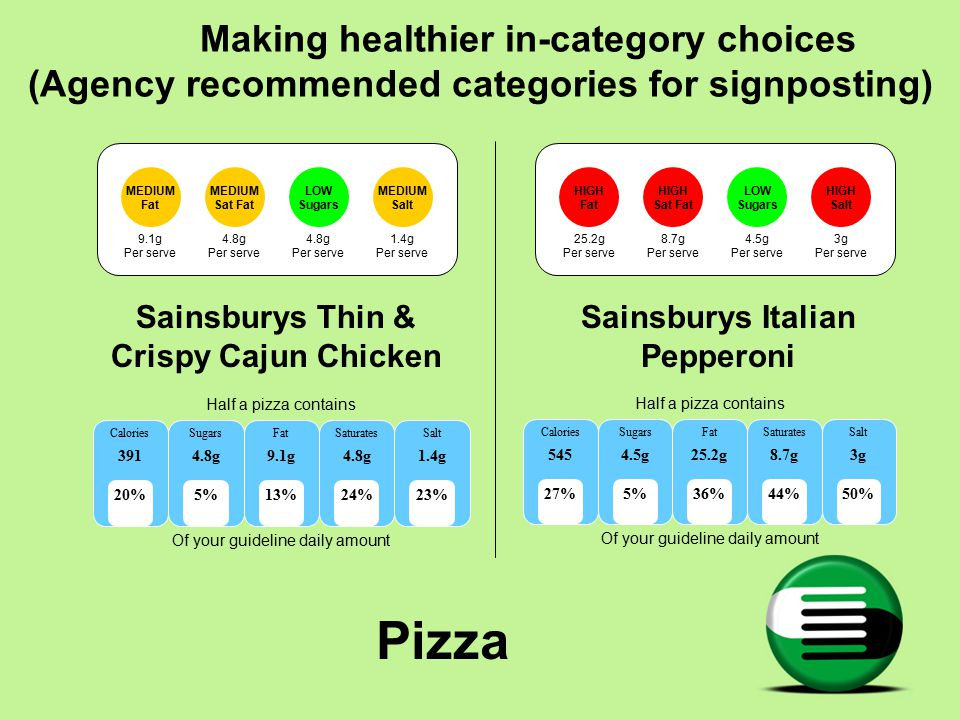 Pizza MEDIUM Fat 9.1g Per serve 4.8g Per serve 4.8g Per serve 1.4g Per serve MEDIUM Sat Fat LOW Sugars MEDIUM Salt Sainsburys Thin & Crispy Cajun Chicken HIGH Fat HIGH Sat Fat LOW Sugars HIGH Salt 25.2g Per serve 8.7g Per serve 4.5g Per serve 3g Per serve Sainsburys Italian Pepperoni Half a pizza contains Of your guideline daily amount Calories 545 Sugars 4.5g Fat 25.2g Saturates 8.7g Salt 3g 27%36%5%44%50% Half a pizza contains Of your guideline daily amount Calories 391 Sugars 4.8g Fat 9.1g Saturates 4.8g Salt 1.4g 20%13%5%24%23% Making healthier in-category choices (Agency recommended categories for signposting)