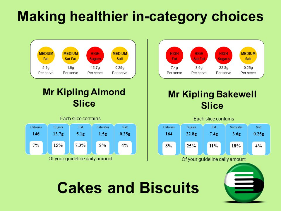 Cakes and Biscuits Mr Kipling Almond Slice Mr Kipling Bakewell Slice HIGH Fat HIGH Sat Fat HIGH Sugars MEDIUM Salt 7.4g Per serve 3.6g Per serve 22.8g Per serve 0.25g Per serve Each slice contains Of your guideline daily amount Calories 164 Sugars 22.8g Fat 7.4g Saturates 3.6g Salt 0.25g 8%11%25%18%4% Each slice contains Of your guideline daily amount Calories 146 Sugars 13.7g Fat 5.1g Saturates 1.5g Salt 0.25g 7%7.3%15%8%4% Making healthier in-category choices MEDIUM Fat MEDIUM Sat Fat HIGH Sugars MEDIUM Salt 5.1g Per serve 1.5g Per serve 13.7g Per serve 0.25g Per serve