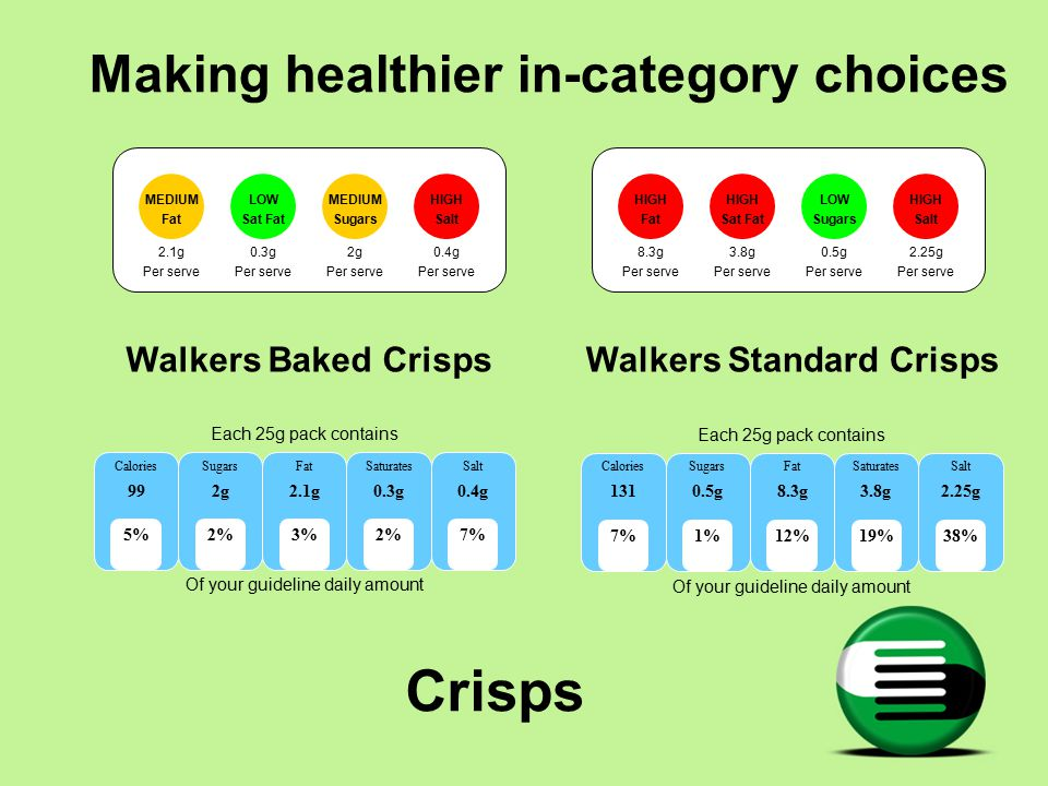 Crisps HIGH Fat HIGH Sat Fat LOW Sugars HIGH Salt 8.3g Per serve 3.8g Per serve 0.5g Per serve 2.25g Per serve Walkers Standard Crisps MEDIUM Fat LOW Sat Fat MEDIUM Sugars HIGH Salt 2.1g Per serve 0.3g Per serve 2g Per serve 0.4g Per serve Walkers Baked Crisps Making healthier in-category choices Each 25g pack contains Of your guideline daily amount Calories 131 Sugars 0.5g Fat 8.3g Saturates 3.8g Salt 2.25g 7%12%1%19%38% Each 25g pack contains Of your guideline daily amount Calories 99 Sugars 2g Fat 2.1g Saturates 0.3g Salt 0.4g 5%3%2% 7%