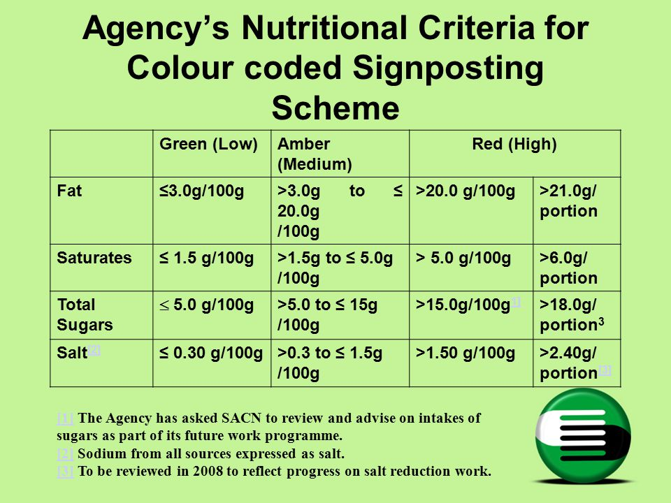 Agency's Nutritional Criteria for Colour coded Signposting Scheme Green (Low)Amber (Medium) Red (High) Fat≤3.0g/100g>3.0g to ≤ 20.0g /100g >20.0 g/100g>21.0g/ portion Saturates≤ 1.5 g/100g>1.5g to ≤ 5.0g /100g > 5.0 g/100g>6.0g/ portion Total Sugars  5.0 g/100g >5.0 to ≤ 15g /100g >15.0g/100g 1] 1] >18.0g/ portion 3 Salt [2] [2] ≤ 0.30 g/100g>0.3 to ≤ 1.5g /100g >1.50 g/100g>2.40g/ portion [3] [3] [1][1] The Agency has asked SACN to review and advise on intakes of sugars as part of its future work programme.