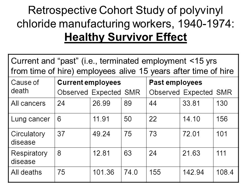 Retrospective Cohort Study of polyvinyl chloride manufacturing workers, 1940-1974: Healthy Survivor Effect Current and past (i.e., terminated employment <15 yrs from time of hire) employees alive 15 years after time of hire Cause of death Current employees Observed Expected SMR Past employees Observed Expected SMR All cancers2426.99894433.81130 Lung cancer611.91502214.10156 Circulatory disease 3749.24757372.01101 Respiratory disease 812.81632421.63111 All deaths75101.3674.0155142.94108.4