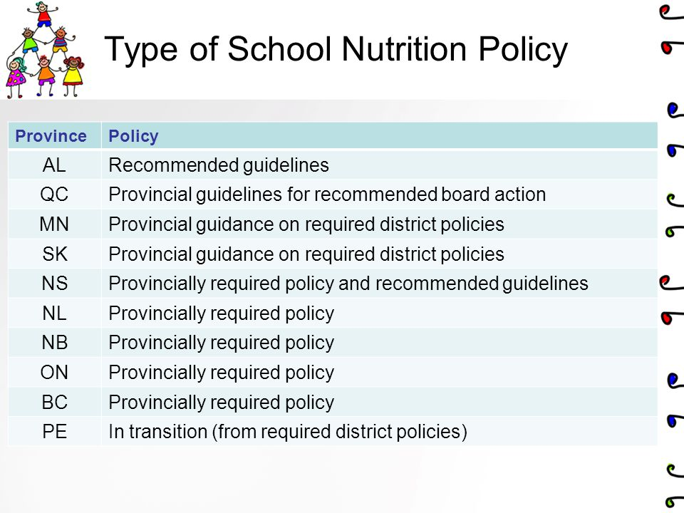Type of School Nutrition Policy ProvincePolicy ALRecommended guidelines QCProvincial guidelines for recommended board action MNProvincial guidance on