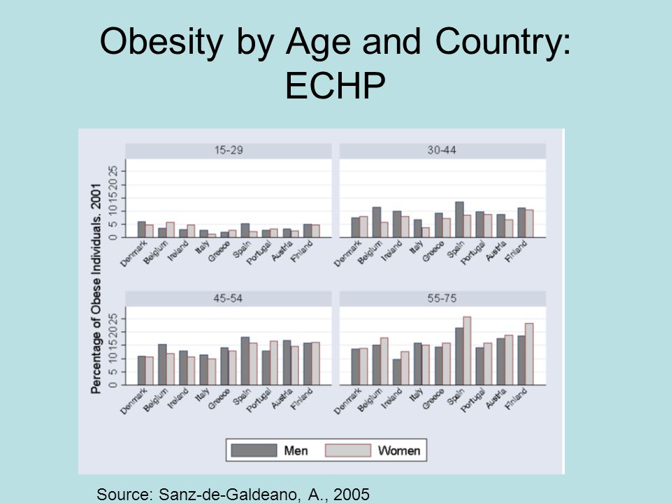Obesity by Age and Country: ECHP Source: Sanz-de-Galdeano, A., 2005