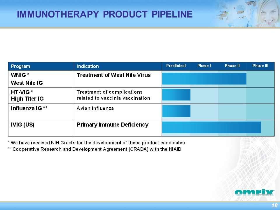 18 IMMUNOTHERAPY PRODUCT PIPELINE
