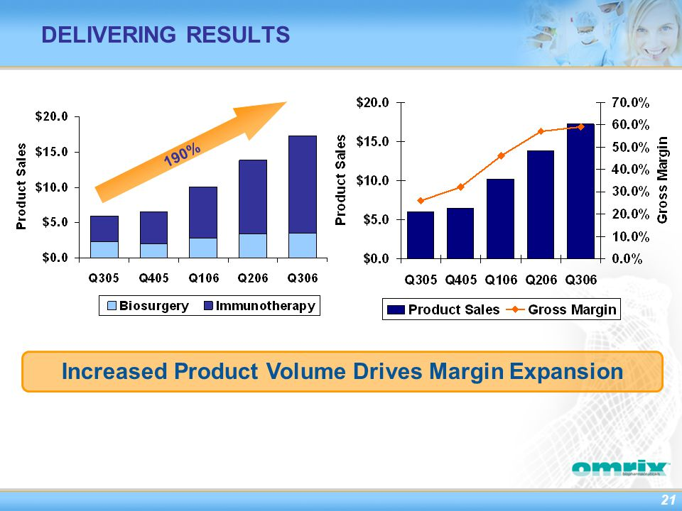 21 DELIVERING RESULTS Increased Product Volume Drives Margin Expansion 190%