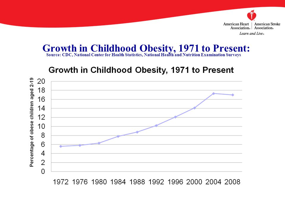 Growth in Childhood Obesity, 1971 to Present: Source: CDC, National Center for Health Statistics, National Health and Nutrition Examination Surveys