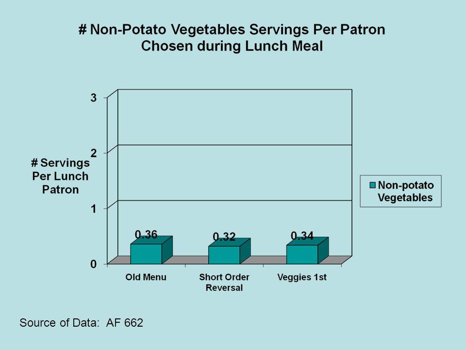 Source of Data: AF 662