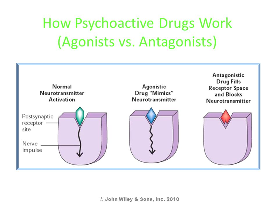 How Psychoactive Drugs Work (Agonists vs. Antagonists) © John Wiley & Sons, Inc. 2010
