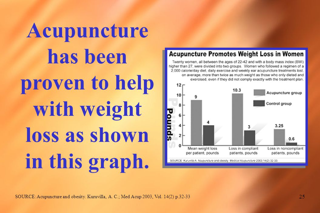25 Acupuncture has been proven to help with weight loss as shown in this graph.