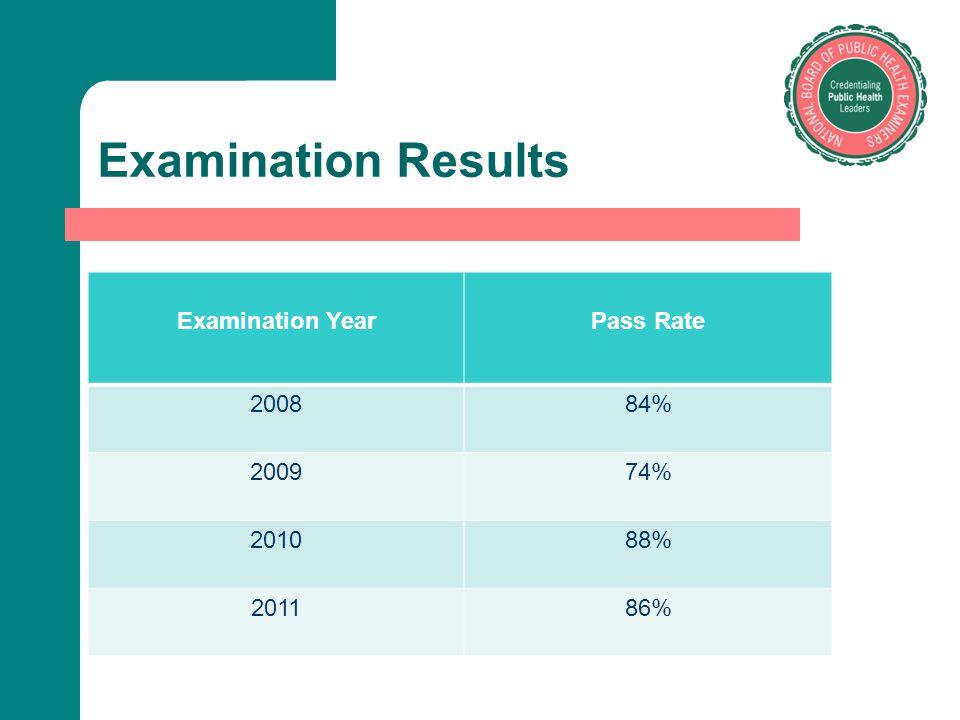 Examination Results Examination YearPass Rate 200884% 200974% 201088% 201186%