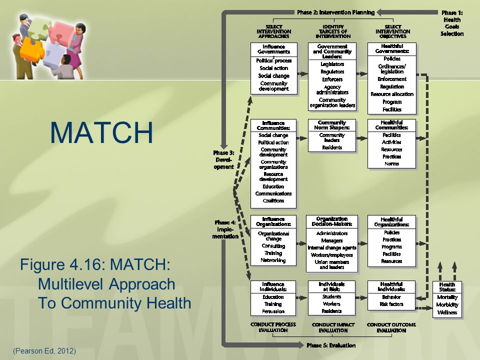 MATCH Figure 4.16: MATCH: Multilevel Approach To Community Health (Pearson Ed, 2012)