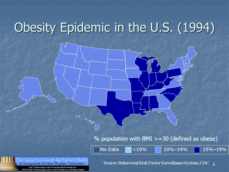 5 Obesity Epidemic in the U.S. (1994) No Data <10% 10%–14% 15%–19% Source: Behavioral Risk Factor Surveillance System, CDC % population with BMI >=30