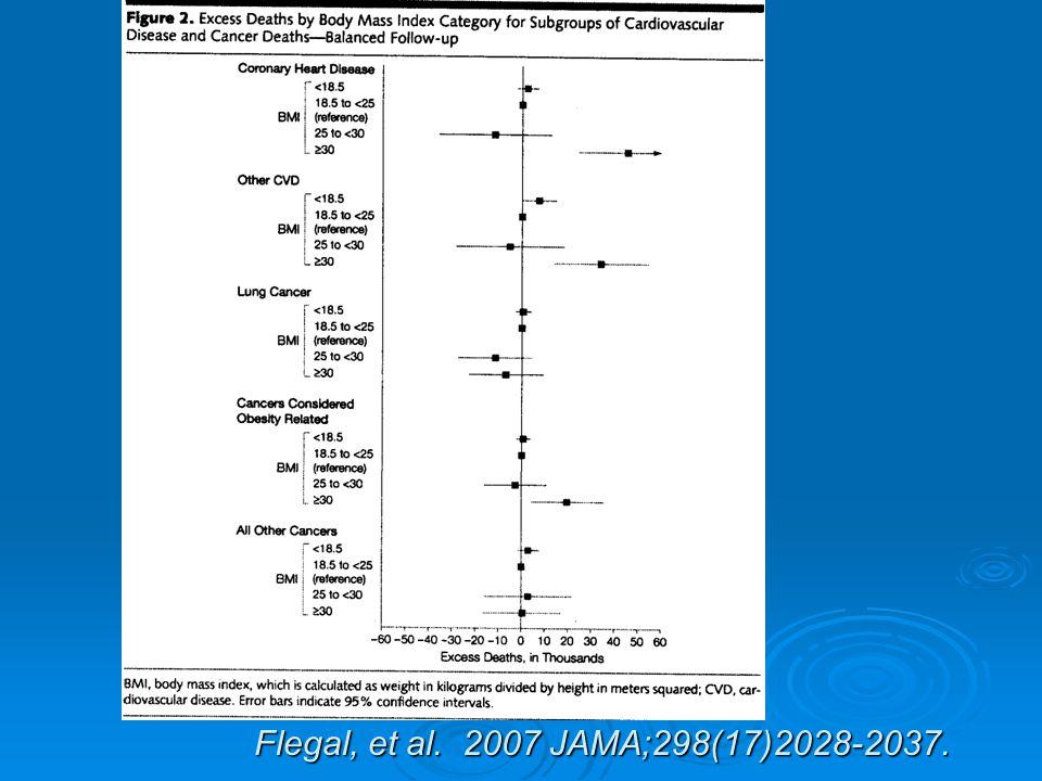 Flegal, et al. 2007 JAMA;298(17)2028-2037.