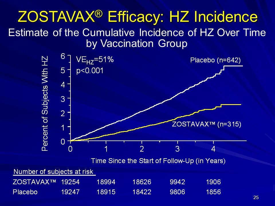 25 ZOSTAVAX ® Efficacy: HZ Incidence Estimate of the Cumulative Incidence of HZ Over Time by Vaccination Group