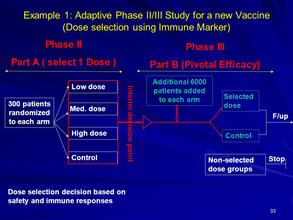 33 Example 1: Adaptive Phase II/III Study for a new Vaccine (Dose selection using Immune Marker) 300 patients randomized to each arm Control Phase II Part A ( select 1 Dose ) Phase III Part B (Pivotal Efficacy) Additional 6000 patients added to each arm Low dose Med.