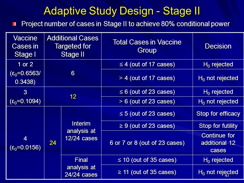 47 Adaptive Study Design - Stage II Project number of cases in Stage II to achieve 80% conditional power Vaccine Cases in Stage I Additional Cases Targeted for Stage II Total Cases in Vaccine Group Decision 1 or 2 (ε 0 =0.6563/ 0.3438)6 ≤ 4 (out of 17 cases) H 0 rejected > 4 (out of 17 cases) H 0 not rejected 3 (ε 0 =0.1094) 12 ≤ 6 (out of 23 cases) H 0 rejected > 6 (out of 23 cases) H 0 not rejected 4 (ε 0 =0.0156) 24 Interim analysis at 12/24 cases ≤ 5 (out of 23 cases) Stop for efficacy ≥ 9 (out of 23 cases) Stop for futility 6 or 7 or 8 (out of 23 cases) Continue for additional 12 cases Final analysis at 24/24 cases ≤ 10 (out of 35 cases) H 0 rejected ≥ 11 (out of 35 cases) H 0 not rejected