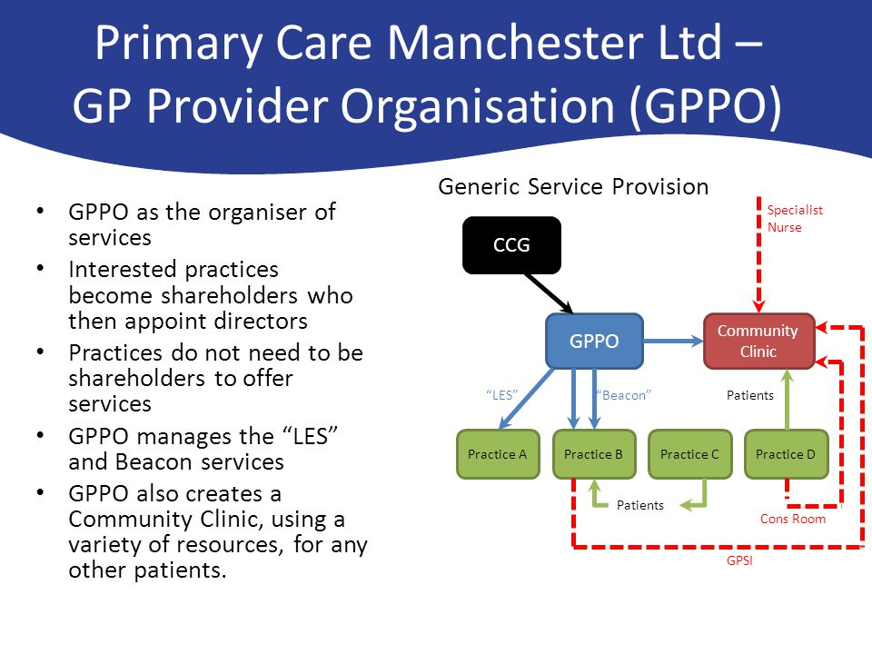 Primary Care Manchester Ltd – GP Provider Organisation (GPPO) GPPO as the organiser of services Interested practices become shareholders who then appoint directors Practices do not need to be shareholders to offer services GPPO manages the LES and Beacon services GPPO also creates a Community Clinic, using a variety of resources, for any other patients.