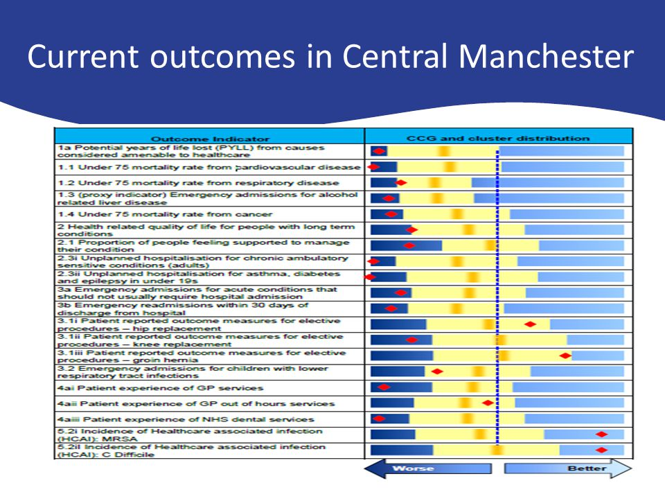 Current outcomes in Central Manchester