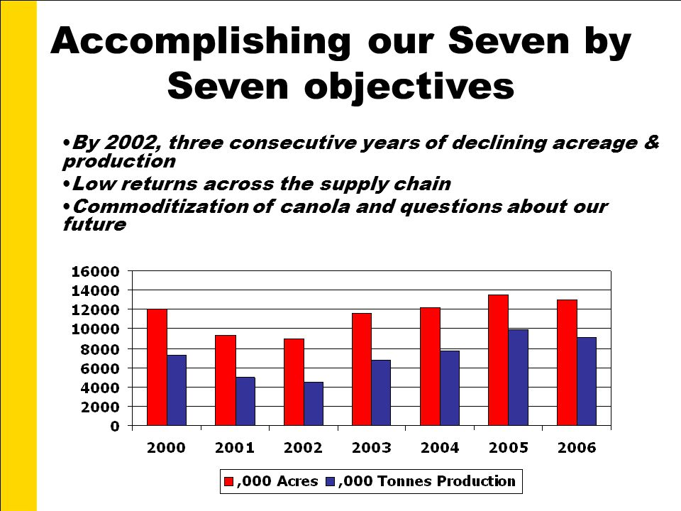 Accomplishing our Seven by Seven objectives By 2002, three consecutive years of declining acreage & production Low returns across the supply chain Commoditization of canola and questions about our future