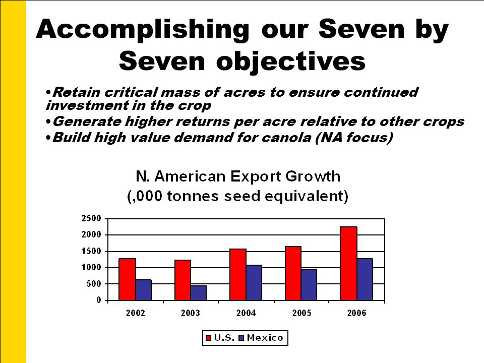Accomplishing our Seven by Seven objectives Retain critical mass of acres to ensure continued investment in the crop Generate higher returns per acre relative to other crops Build high value demand for canola (NA focus)