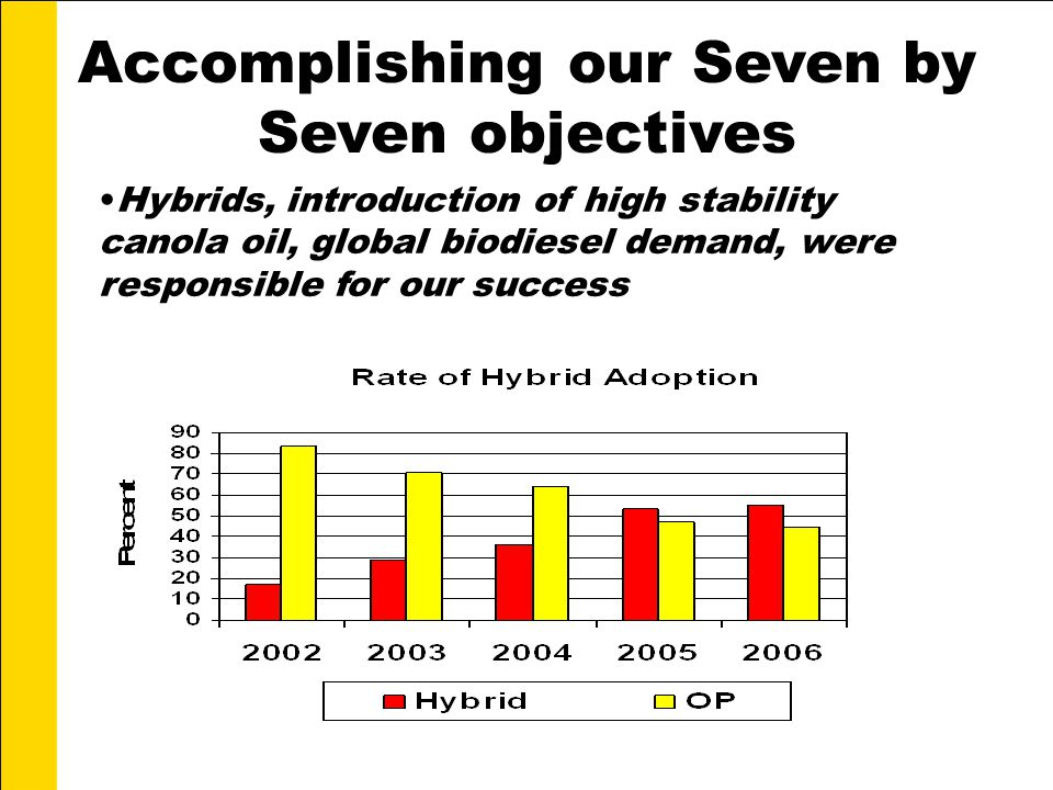 Accomplishing our Seven by Seven objectives Hybrids, introduction of high stability canola oil, global biodiesel demand, were responsible for our success