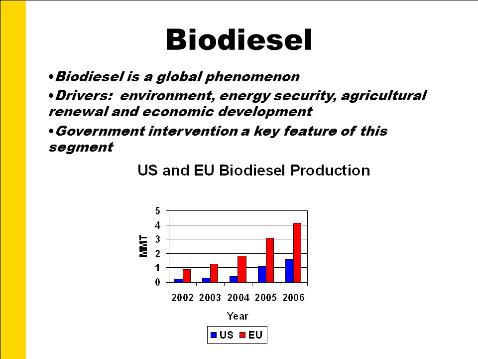 Biodiesel Biodiesel is a global phenomenon Drivers: environment, energy security, agricultural renewal and economic development Government intervention a key feature of this segment
