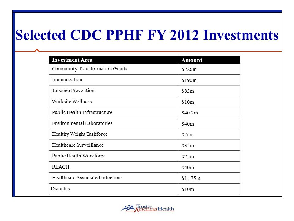 Selected CDC PPHF FY 2012 Investments Investment Area Amount Community Transformation Grants $226m Immunization $190m Tobacco Prevention $83m Worksite Wellness $10m Public Health Infrastructure $40.2m Environmental Laboratories $40m Healthy Weight Taskforce $ 5m Healthcare Surveillance $35m Public Health Workforce $25m REACH $40m Healthcare Associated Infections $11.75m Diabetes $10m