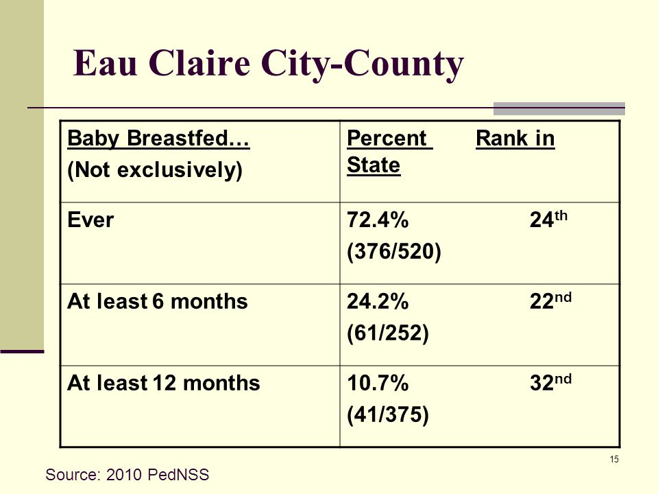 15 Eau Claire City-County Baby Breastfed… (Not exclusively) Percent Rank in State Ever72.4% 24 th (376/520) At least 6 months24.2% 22 nd (61/252) At least 12 months10.7% 32 nd (41/375) Source: 2010 PedNSS