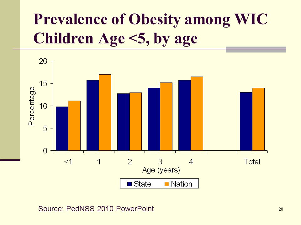 20 Prevalence of Obesity among WIC Children Age <5, by age Source: PedNSS 2010 PowerPoint