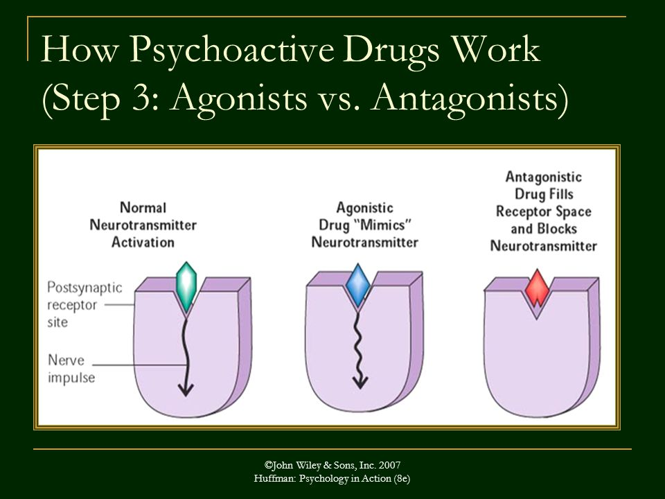 ©John Wiley & Sons, Inc. 2007 Huffman: Psychology in Action (8e) How Psychoactive Drugs Work (Step 3: Agonists vs. Antagonists)