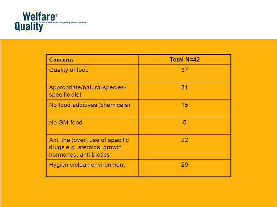 Concerns Total N=42 Quality of food37 Appropriate/natural species- specific diet 31 No food additives (chemicals)15 No GM food5 Anti the (over) use of specific drugs e.g.