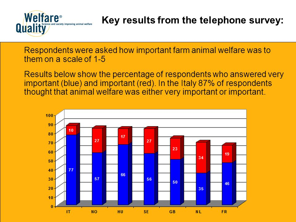 Respondents were asked how important farm animal welfare was to them on a scale of 1-5 Results below show the percentage of respondents who answered very important (blue) and important (red).