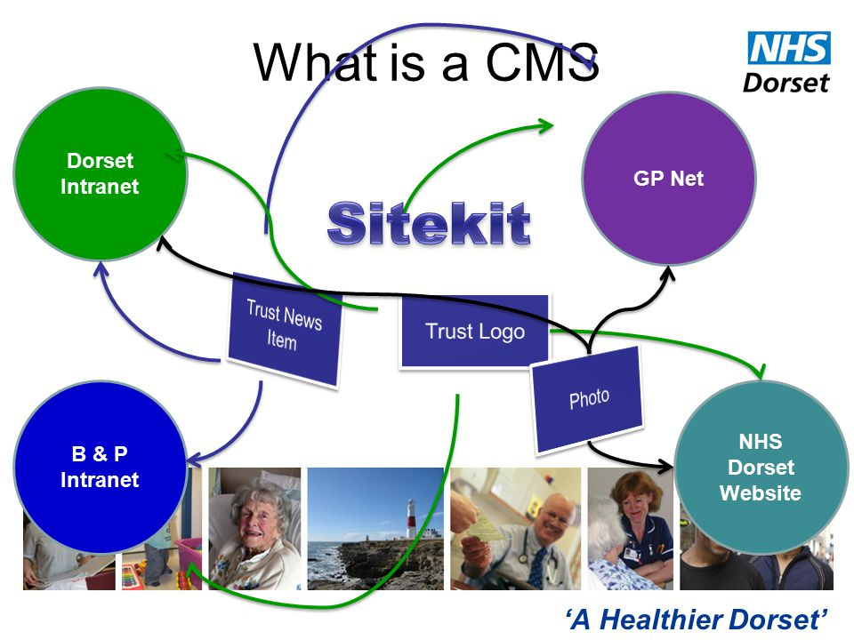 'A Healthier Dorset' What is a CMS Dorset Intranet B & P Intranet GP Net NHS Dorset Website