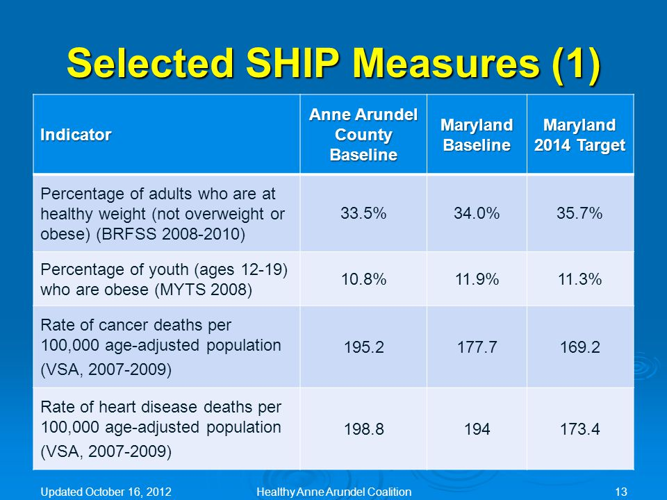 Selected SHIP Measures (1) Indicator Anne Arundel County Baseline Maryland Baseline Maryland 2014 Target Percentage of adults who are at healthy weight (not overweight or obese) (BRFSS 2008-2010) 33.5%34.0%35.7% Percentage of youth (ages 12-19) who are obese (MYTS 2008) 10.8%11.9%11.3% Rate of cancer deaths per 100,000 age-adjusted population (VSA, 2007-2009) 195.2177.7169.2 Rate of heart disease deaths per 100,000 age-adjusted population (VSA, 2007-2009) 198.8194173.4 Updated October 16, 2012Healthy Anne Arundel Coalition13