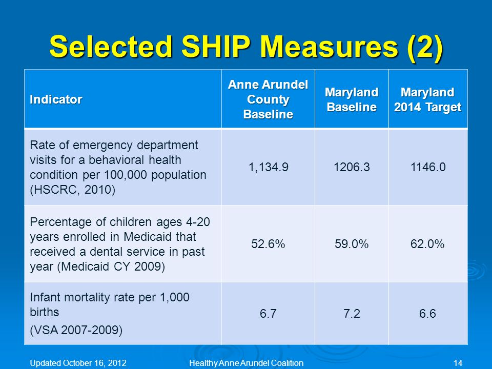 Selected SHIP Measures (2) Indicator Anne Arundel County Baseline Maryland Baseline Maryland 2014 Target Rate of emergency department visits for a behavioral health condition per 100,000 population (HSCRC, 2010) 1,134.91206.31146.0 Percentage of children ages 4-20 years enrolled in Medicaid that received a dental service in past year (Medicaid CY 2009) 52.6%59.0%62.0% Infant mortality rate per 1,000 births (VSA 2007-2009) 6.77.26.6 Updated October 16, 2012Healthy Anne Arundel Coalition14
