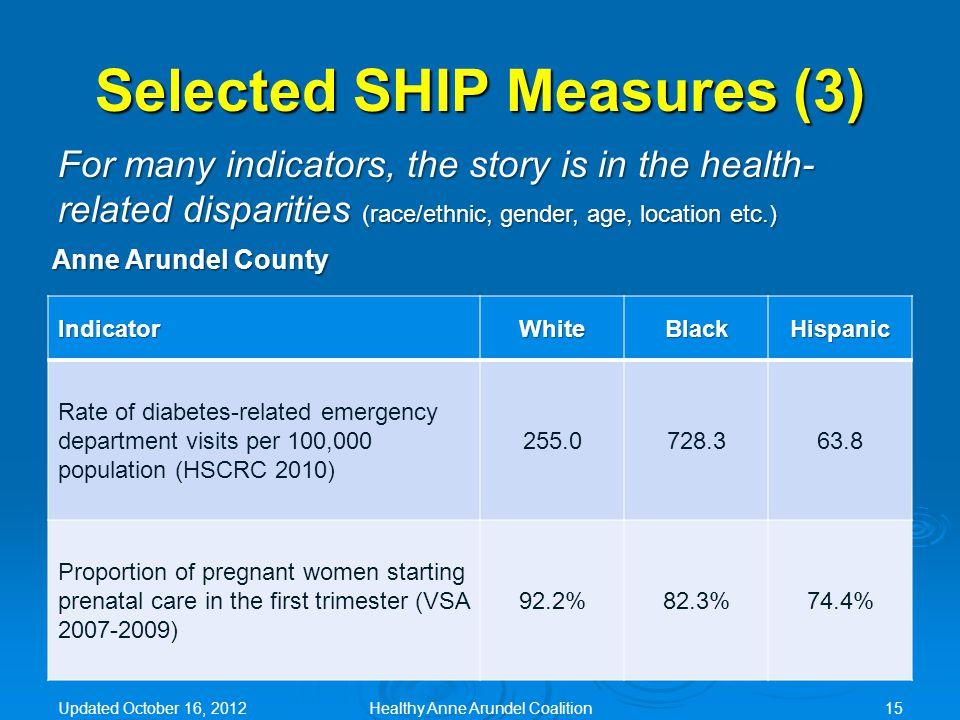 Selected SHIP Measures (3) IndicatorWhiteBlackHispanic Rate of diabetes-related emergency department visits per 100,000 population (HSCRC 2010) 255.07