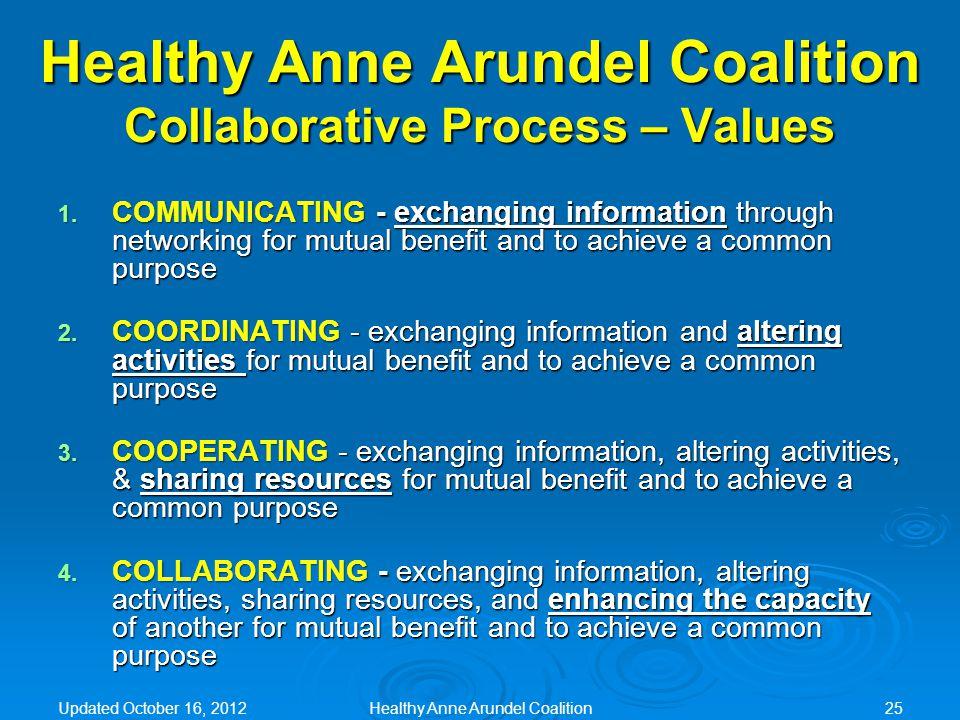 Healthy Anne Arundel Coalition Collaborative Process – Values 1.