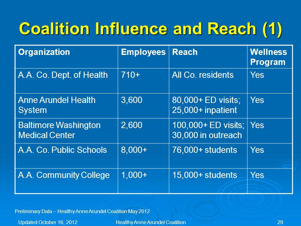Coalition Influence and Reach (1) OrganizationEmployeesReachWellness Program A.A.