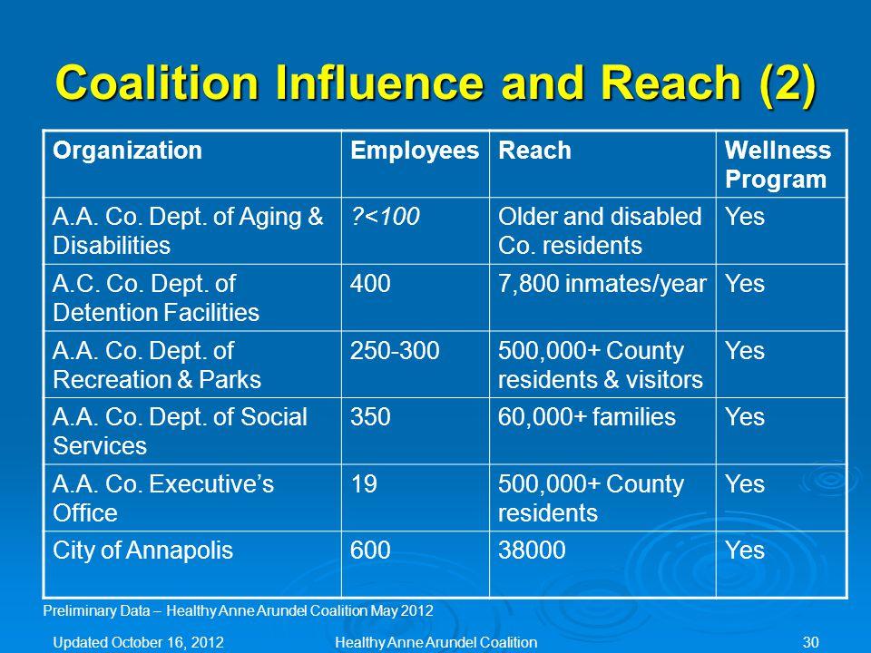 Coalition Influence and Reach (2) OrganizationEmployeesReachWellness Program A.A.
