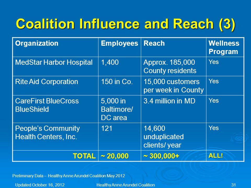 Coalition Influence and Reach (3) OrganizationEmployeesReachWellness Program MedStar Harbor Hospital1,400Approx.