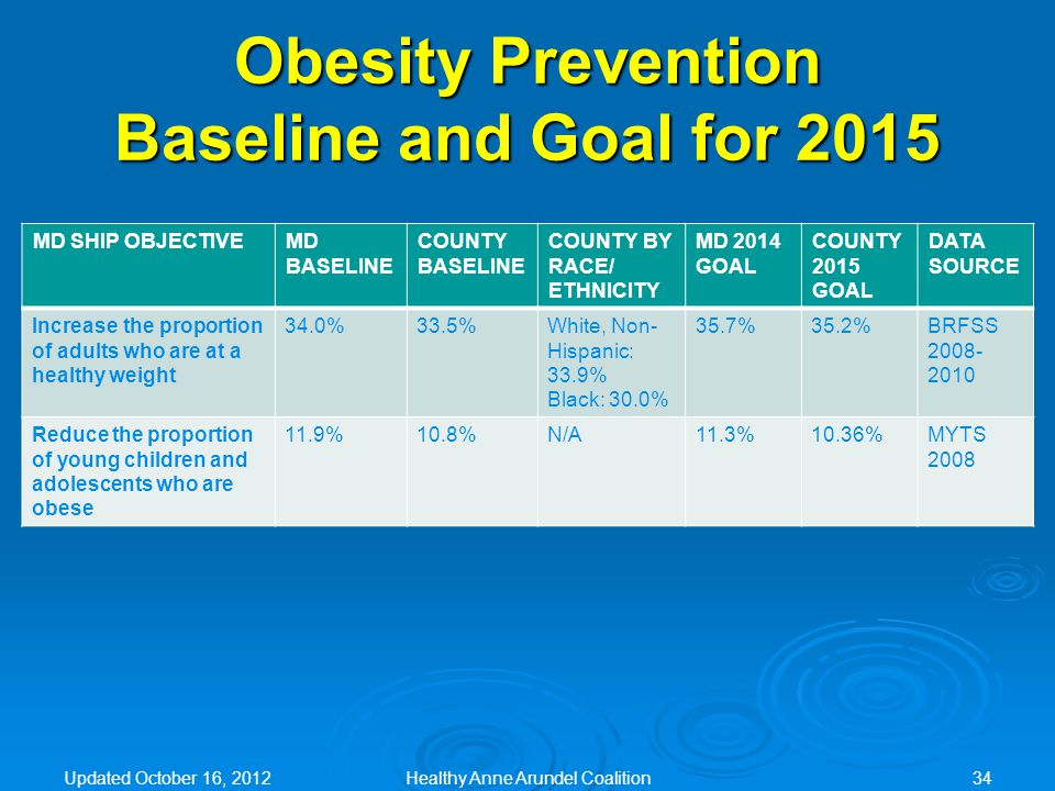 Obesity Prevention Baseline and Goal for 2015 MD SHIP OBJECTIVEMD BASELINE COUNTY BASELINE COUNTY BY RACE/ ETHNICITY MD 2014 GOAL COUNTY 2015 GOAL DATA SOURCE Increase the proportion of adults who are at a healthy weight 34.0%33.5%White, Non- Hispanic: 33.9% Black: 30.0% 35.7%35.2%BRFSS 2008- 2010 Reduce the proportion of young children and adolescents who are obese 11.9%10.8%N/A11.3%10.36%MYTS 2008 Updated October 16, 2012Healthy Anne Arundel Coalition34