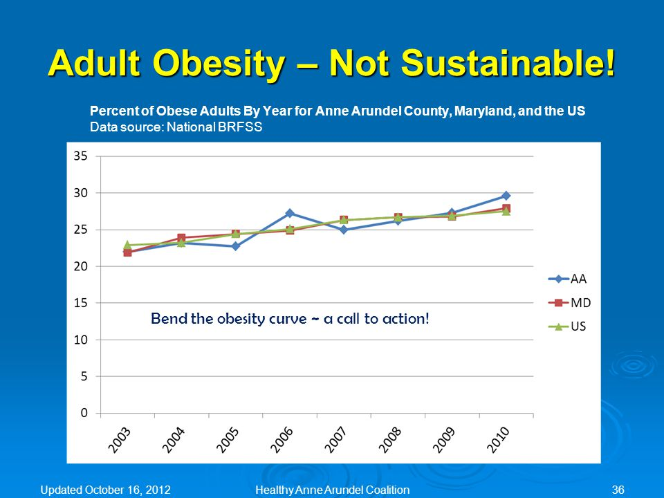Adult Obesity – Not Sustainable! Percent of Obese Adults By Year for Anne Arundel County, Maryland, and the US Data source: National BRFSS Bend the ob