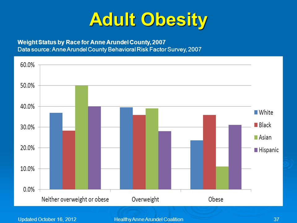 Adult Obesity Weight Status by Race for Anne Arundel County, 2007 Data source: Anne Arundel County Behavioral Risk Factor Survey, 2007 Updated October 16, 2012Healthy Anne Arundel Coalition37