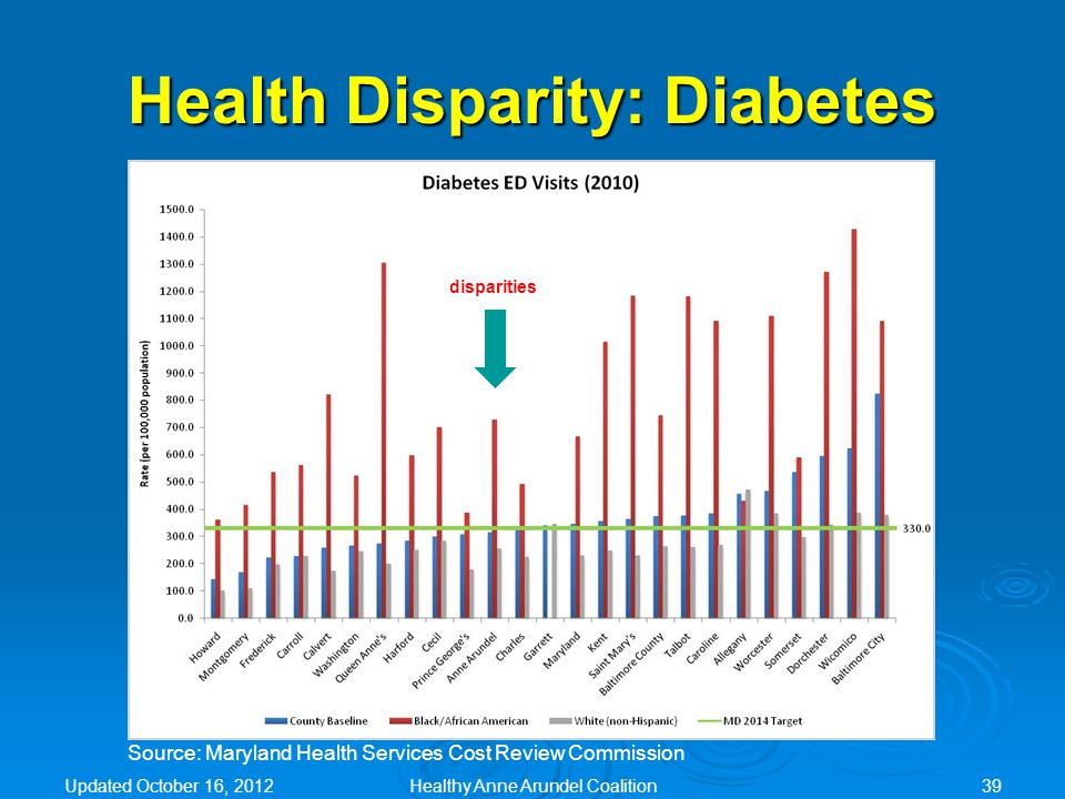 disparities Source: Maryland Health Services Cost Review Commission Health Disparity: Diabetes Updated October 16, 2012Healthy Anne Arundel Coalition39